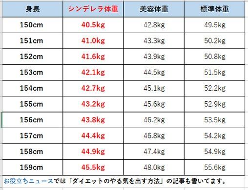 一般女性の身長体重一覧表