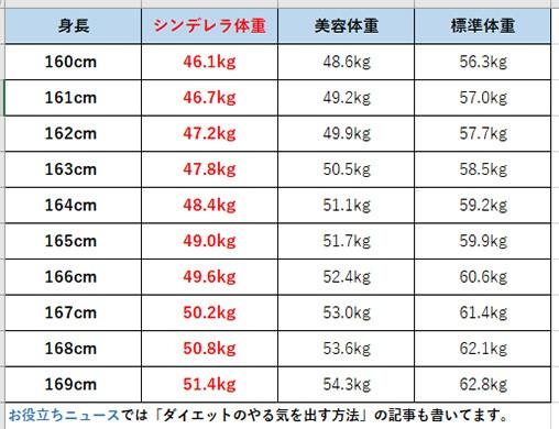 一般女性の身長と体重一覧