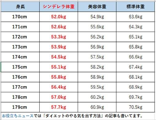 一般女性体重別一覧表
