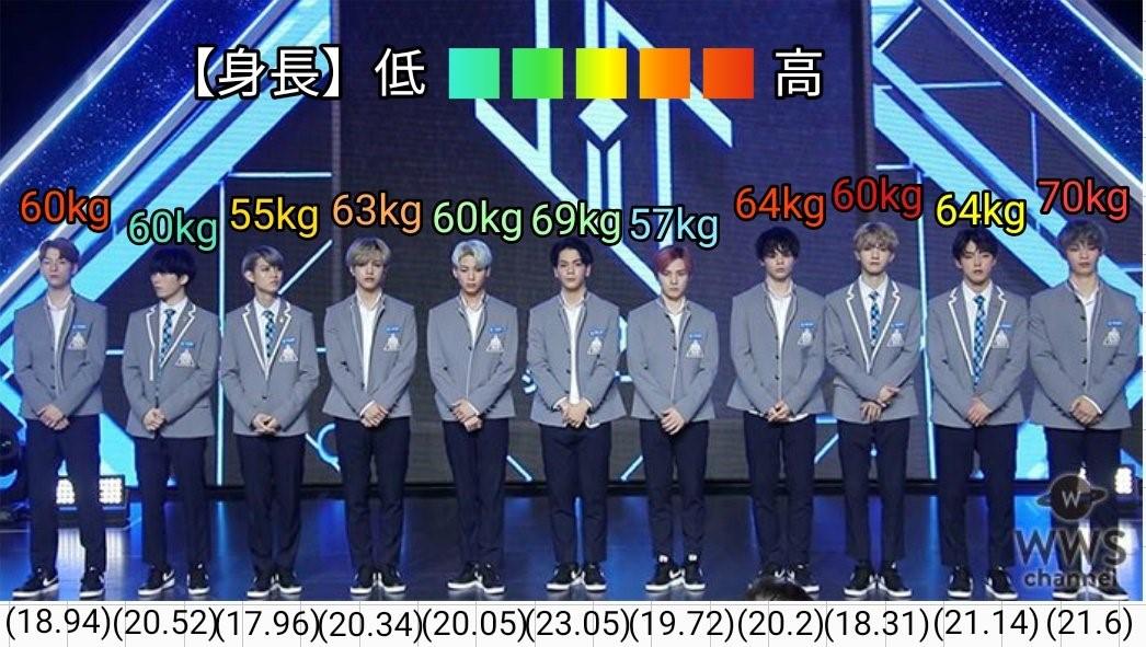 JO1メンバーと豆原一成の身長と体重