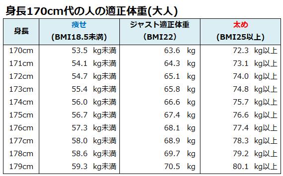 成人男性体重一覧表