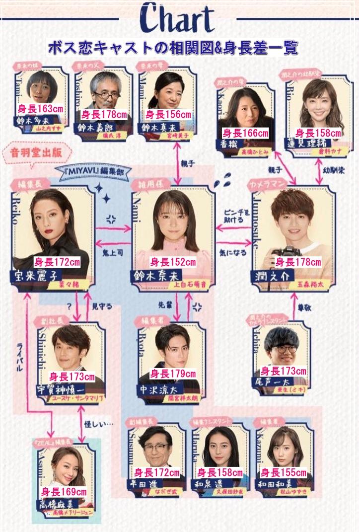 ドラマ・ボス恋キャスト相関図と身長差