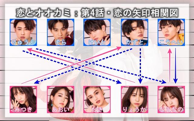 恋オオカミ・4話の恋の矢印相関図