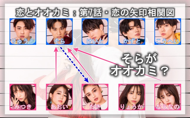 恋とオオカミ・7話ネタバレ恋の矢印相関図