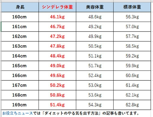 一般女性の身長と体重