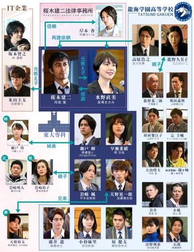 ドラマ「ドラゴン桜2」キャスト・キャラクター相関図