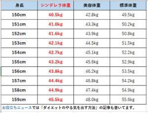 159cm一般女性の平均身長体重一覧